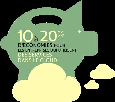 Allégez votre infrastructure avec le cloud (chapitre 9 de mon livre)