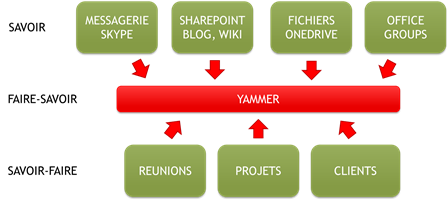 yammer_une